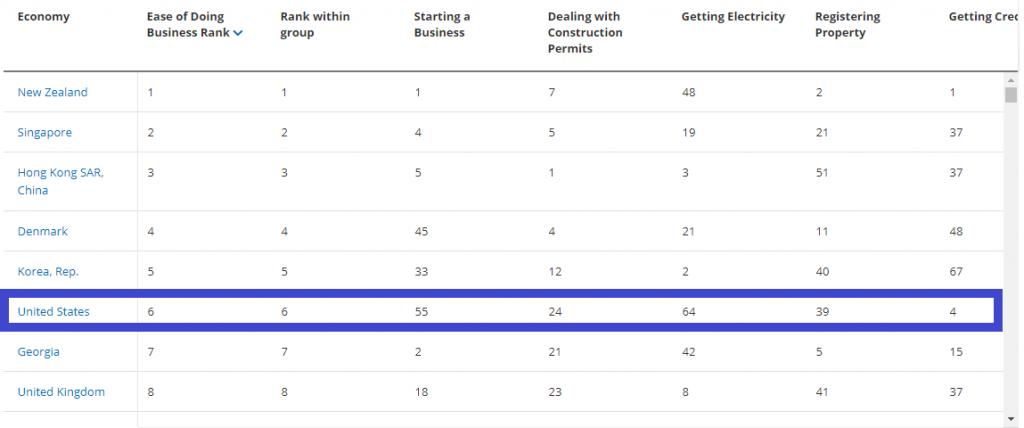 Doing business ranking - EUA