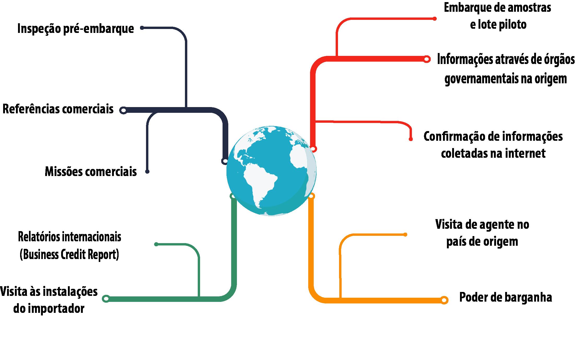 10 dicas para desenvolvimento de fornecedor na importação ibsolutions