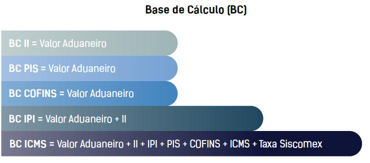 como calcular impostos na importação ibsolutions