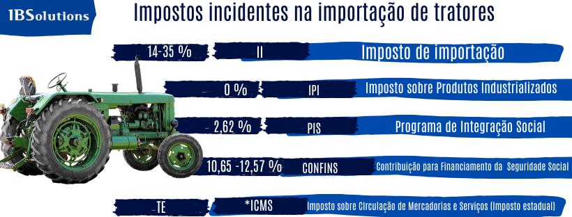 Alíquota de impostos na importação