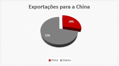 Gráfico de pizza: Exportações para a China