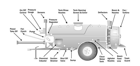 Como importar peças de pulverizador agrícola (ilustração)
