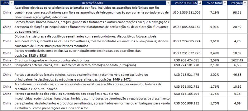 Principais produtos importados da China por SH6