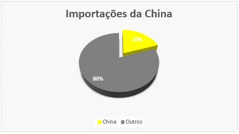 Gráfico de pizza: participação de importações da China