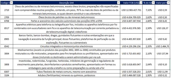 Principais SH6 Importados dos EUA
